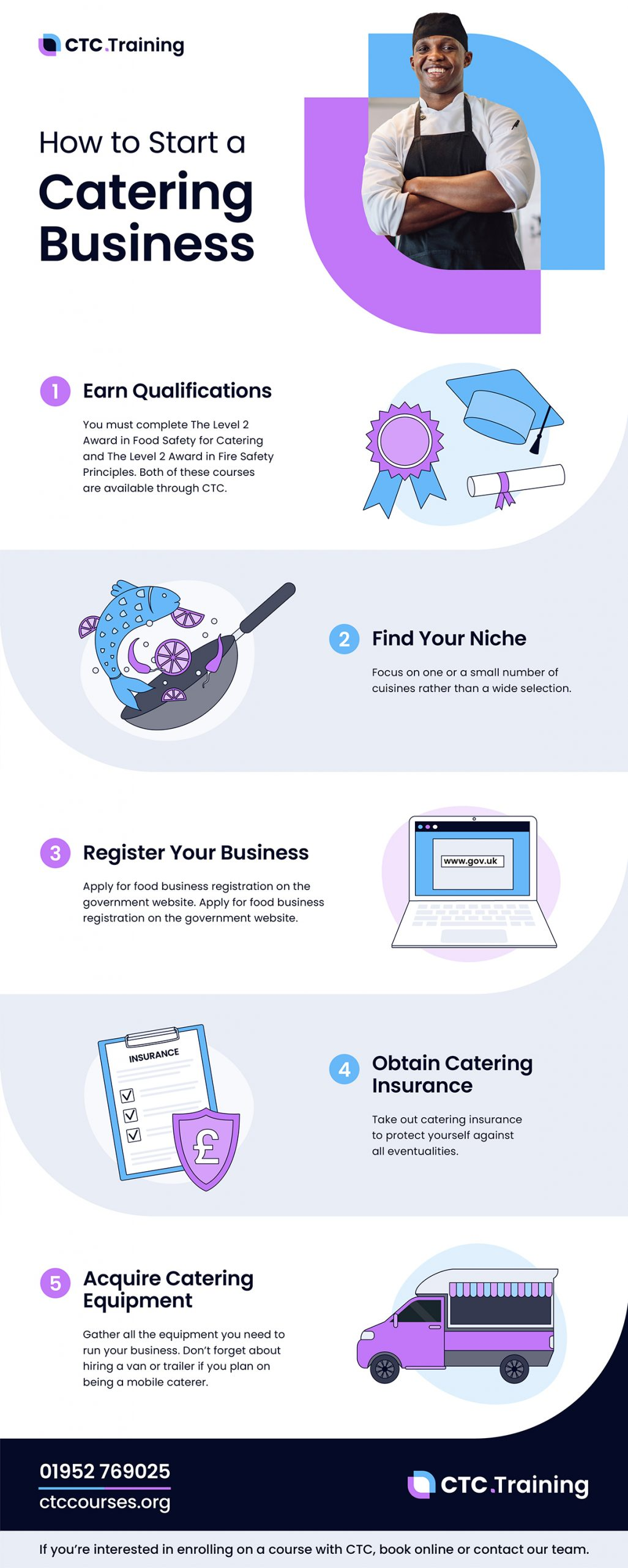 How to Start a Catering Business Infographic