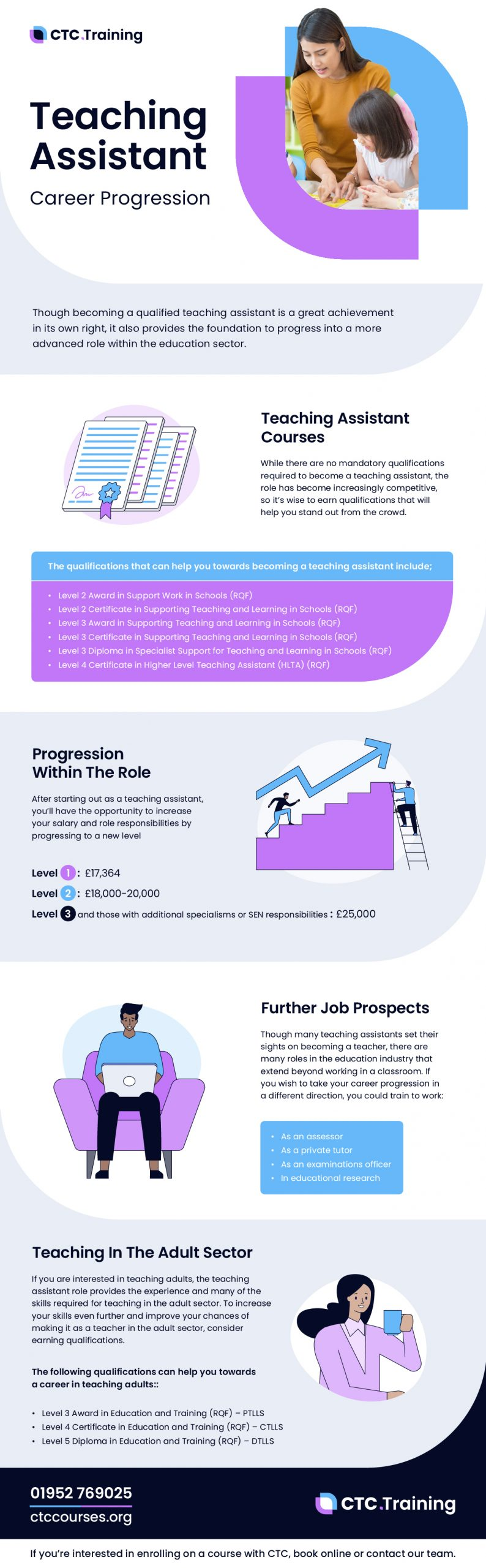 Teaching Assistant Career Progression Infographic